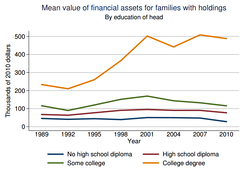 Mean financial wealth of U.S. families by education of the head of household, 1989-2010