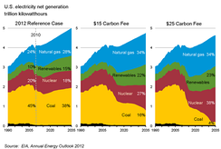 Estimated effect of a carbon tax on sources of United States electrical generation (US Energy Information Administration)
