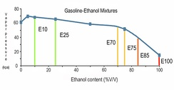 When the vapor pressure in the ethanol blend drops below 45 kPa, fuel ignition cannot be guaranteed on cold winter days, limiting the maximum ethanol blend percentage during the winter months to E75.[101]