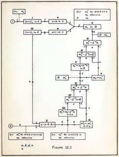 "Flow chart from von Neumann's ""Planning and coding of problems for an electronic computing instrument,"" published in 1947."