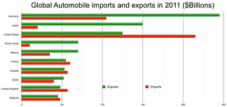 Global automobile import and export in 2011