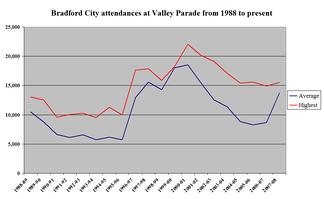 Bradford City's average and highest league attendances at Valley Parade, for full seasons, since the ground reopened in 1986