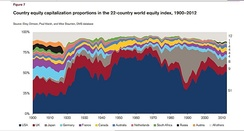 Country equity capitalization 1900–2012