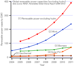 Global growth of renewables through to 2011[81]