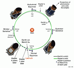Kepler's orbit. The telescope's solar array was adjusted at solstices and equinoxes.