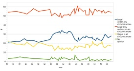 Results of Gallup opinion poll in USA since 1975 - legal restriction of abortion[106]