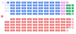 The initial seat distribution of the 16th Canadian Parliament