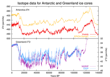 Last glacial period, as seen in ice core data from Antarctica and Greenland