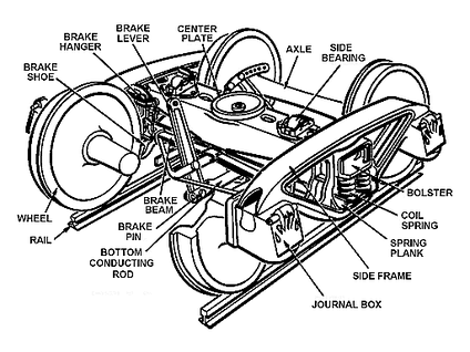 A diagram of an American-style truck showing the names of its parts and showing the journal boxes to be integral parts of the side frame[1][2][3] The journal boxes house plain bearings