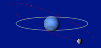 The orbit of Triton (red) is different from most moons' orbit (green) in the orbit's direction, and the orbit is tilted −23°.