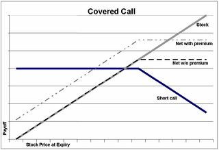 Payoffs and profits from buying stock and writing a call.