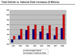 U.S. deficit and debt increases 2001–08