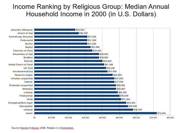 A chart illustrating income by religious grouping in the US in 2001