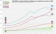 GDP (PPP per capita) of Moldova and Neighboring Countries.