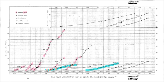 1965 graph of Atlas launches, cumulative by month with failures highlighted (pink) along with USAF Titan II and NASA use of ICBM boosters for Projects Mercury and Gemini (blue). Apollo–Saturn history and projections shown as well.