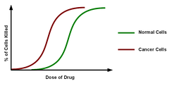 Dose response relationship of cell killing by chemotherapeutic drugs on normal and cancer cells. At high doses the percentage of normal and cancer cells killed is very similar. For this reason, doses are chosen where anti-tumour activity exceeds normal cell death.[3]