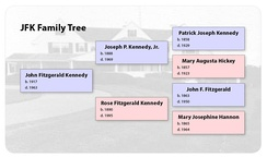 An ahnentafel family tree, showing three generations of the Kennedy Family