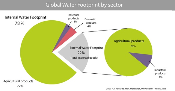 Global average numbers and composition of all national water footprints, internal and external