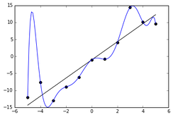 The blue line could be an example of overfitting a linear function due to random noise.
