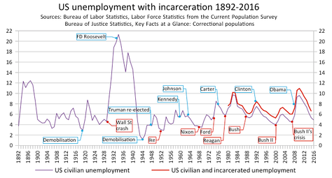 The rate of unemployment in the US with incarceration 1892-2016. Post-WW2, Democratic administrations have pushed the unemployment rate persistently down, while under Republican presidents the unemployment rate consistently rose.[79]