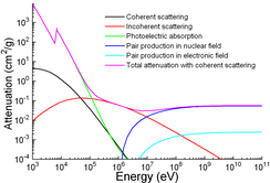 A graph of attenuation coefficient vs. energy between 1 meV and 100 keV for several photon scattering mechanisms.