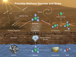 Methane (CH4) on Mars – potential sources and sinks.