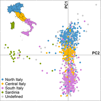 Principal Component Analysis of the Italian population[2]