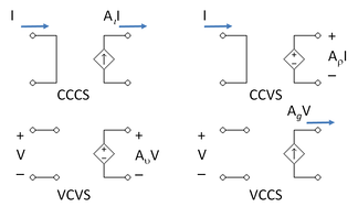 The four types of dependent source—control variable on left, output variable on right