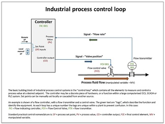 Example of a single industrial control loop; showing continuously modulated control of process flow.