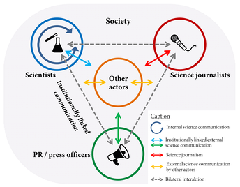 Schematic overview of the field and the actors of science communication according to Carsten Könneker