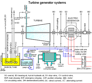 This is a process diagram of a turbine generator. Engineers working to produce a sustainable process for use in the chemical industry need to know how to design a sustainable process in which the system can withstand or manipulate process-halting conditions such as heat, friction, pressure, emissions, and contaminants.