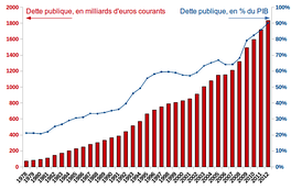 France's public debt from 1978 to 2009