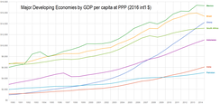 China and other major developing economies by GDP per capita at purchasing-power parity, 1990–2013. The rapid economic growth of China (blue) is readily apparent.[283]