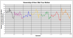 Viewership represented in a line graph