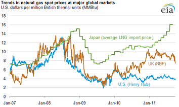 Comparison of natural gas prices in Japan, United Kingdom, and United States, 2007–2011