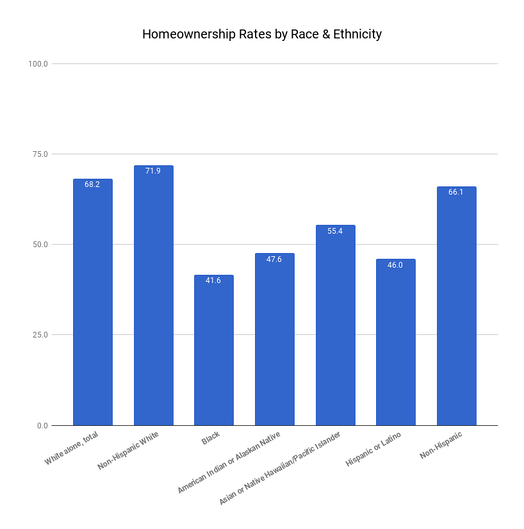 Homeownership rate according to race & ethnicity in 2016.[11]