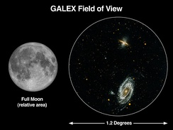 GALEX field of view compared to a full Moon