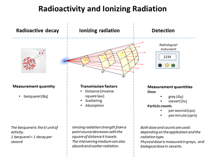 Graphic showing relationships between radioactivity and detected ionizing radiation
