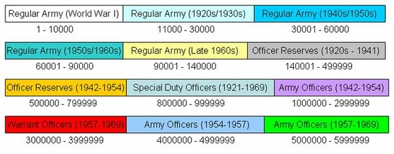 Final distribution of Army officer service numbers