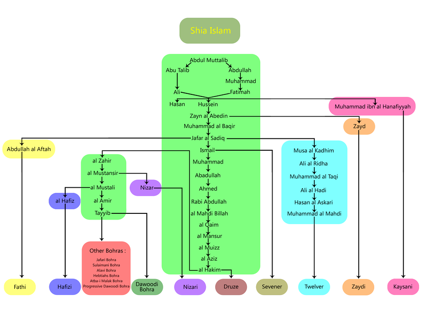 Branching of Ismāʿilism within Shi'a Islam at a glance. (Note: Kaysani's Imam Hanafiyyah is descendant of Ali from Ali's wife Khawlah, not Fatimah.)