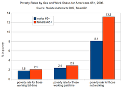 Poverty rates by gender and work status for Americans aged 65 and over