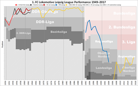 Historical chart of Lokomotive Leipzig league performance after WWII