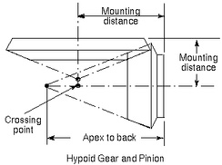 Mounting distance