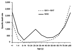 The difference between the influenza mortality age distributions of the 1918 epidemic and normal epidemics. Deaths per 100,000 persons in each age group, United States, for the interpandemic years 1911–1917 (dashed line) and the pandemic year 1918 (solid line).[174]