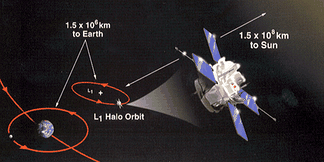 The satellite ACE in an orbit around Sun–Earth L1.