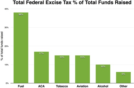 Excise taxes percentage 2015