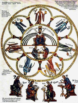 Philosophy seated between the seven liberal arts; picture from the Hortus deliciarum of Herrad von Landsberg (12th century).