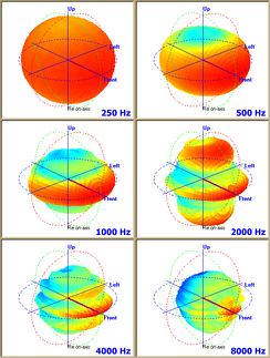 Polar plots of a four-driver industrial columnar public address loudspeaker taken at six frequencies. Note how the pattern is nearly omnidirectional at low frequencies, converging to a wide fan-shaped pattern at 1 kHz, then separating into lobes and getting weaker at higher frequencies[52]