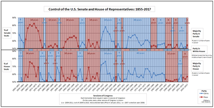 Graph showing historical party control of the U.S. Senate, House and Presidency since 1855[13]