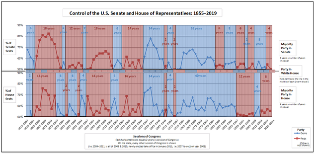 Historical graph of party control of the Senate, House, and Presidency.[44] Since 1980, the Democrats have held the Presidency for four terms, but because of the Senate filibuster, have only been able to freely legislate in two years. The Republicans have been similarly disabled.